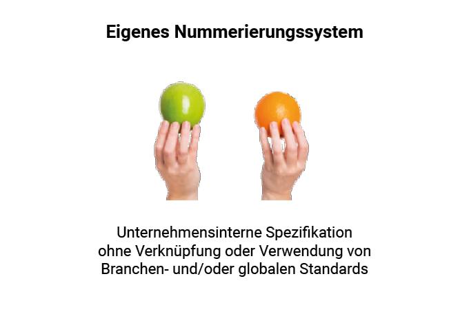 Bei der Serialisierung sollte dem globalen Standard ISO 15418 gefolgt werden. Unabhängig davon kann ein GS1 DataMatrix Code oder ein QR-Code genutzt werden.
